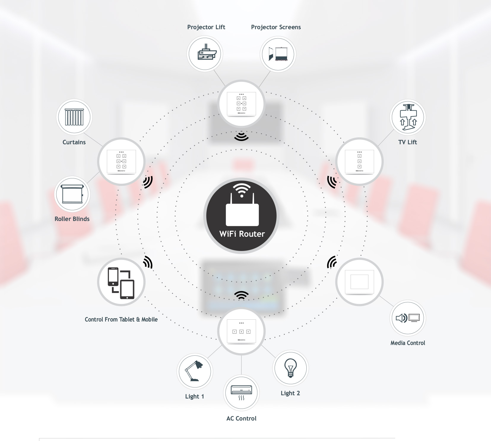 Conference Room Control System Amp Automation Solutions With